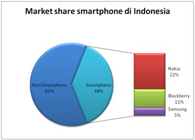 market share smartphone indonesia