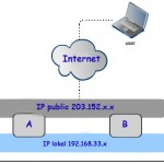 Teknik Port Forwarding di Router, Bikin IP Lokal Jadi Dikenal di Internet